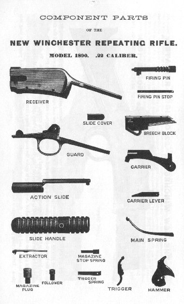 Explanation of the 1890 Winchester Rifle